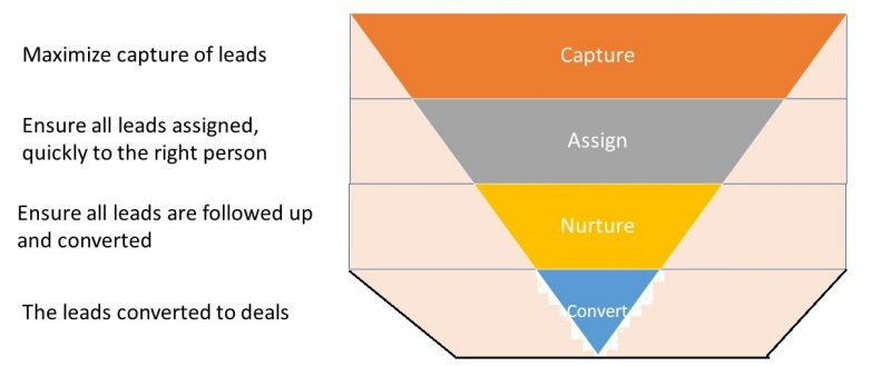 lead management stages